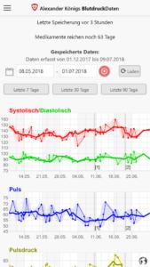 Hauptbildschirm der App BlutdruckDaten